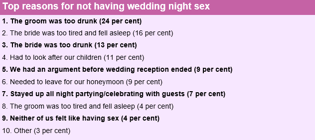 How to have sex on your wedding night