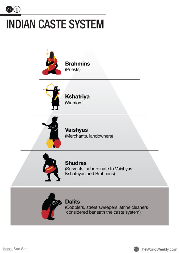 caste system pyramid